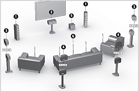 All About Sound What Is Home Theater Paradigm 174
